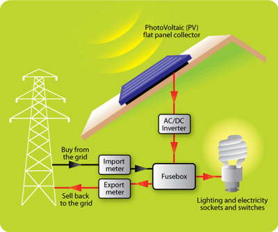 How Solar Pv Works Econergy Europe
